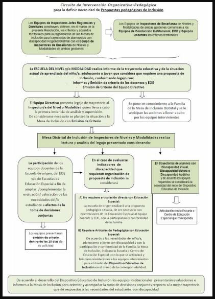 Se Aprueba El Documento Educacion Inclusiva De Ninas Os Adolescentes Jovenes Y Jovenes Adultos Con Discapacidad En La Prov De Buenos Aires Microjuris Argentina Al Dia